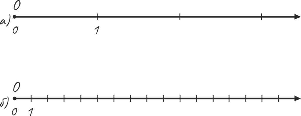 Единичный отрезок, координатный луч