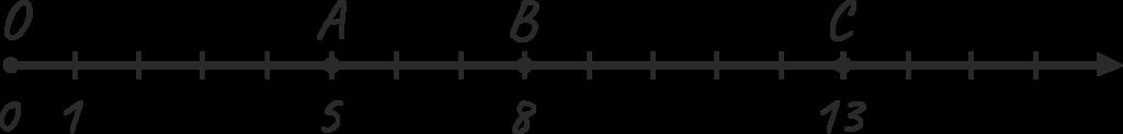 Координатный луч, координата точки