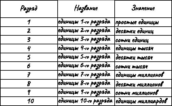 разряды и классы