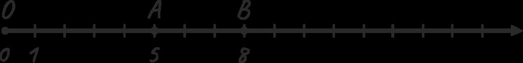 Большее и меньшее число на координатном луче