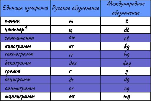 Единицы измерения массы веса
