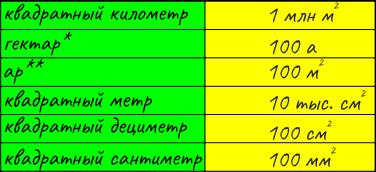 Единицы измерения величин и их соотношения