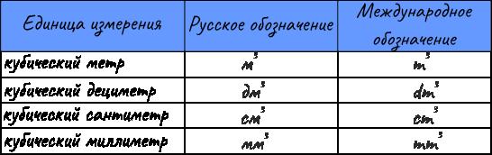 Единицы измерения величин