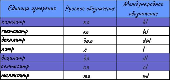 Единицы измерения и соотношение единиц