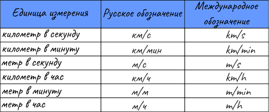 Соотношения единиц измерения величин