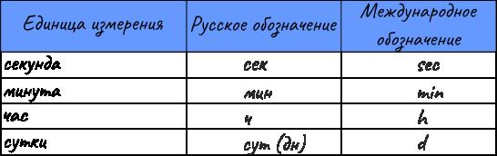 Единицы измерения времени и других величин