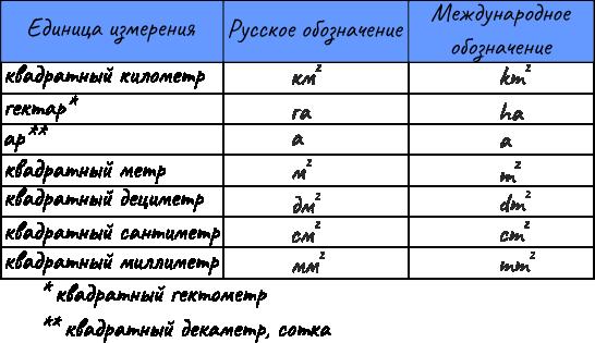 Единицы измерения и их соотношения