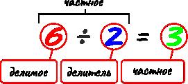 Компоненты действия деления