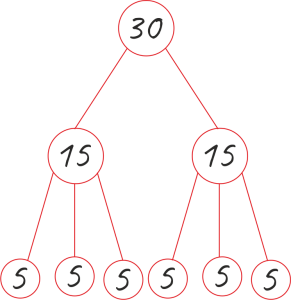 деление числа на произведение