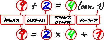 Компоненты действия деление с остатком